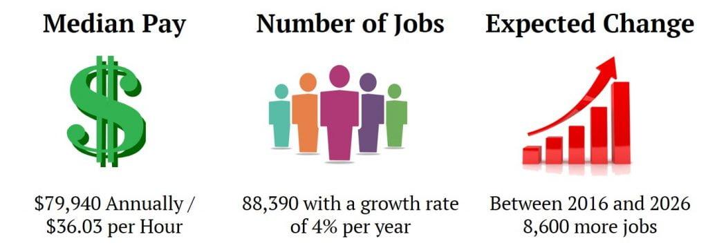 Industrial Hygienist Job Market