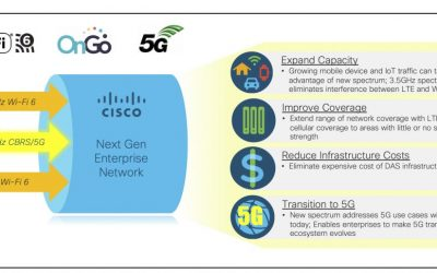 Wireless Spectrum for Cable Operators: Exploring its Potential