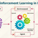 What is Reinforcement Learning: All You Need To Know About